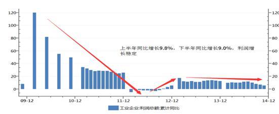 2015年中国经济与产业结构