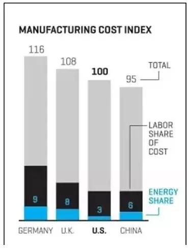 一位浙江老板对比了中美制造业的真实成本,有点可怕