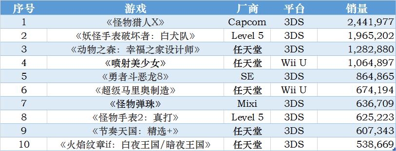 日本2015年游戏软件销售前10名。数据来源:Fami通