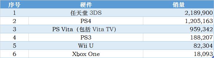 任天堂3DS包括3DS、3DSLL、New3DS、New3DSLL。数据来源:Fami通