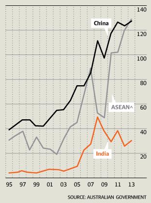 东盟 印度 经济总量_印度经济产业结构